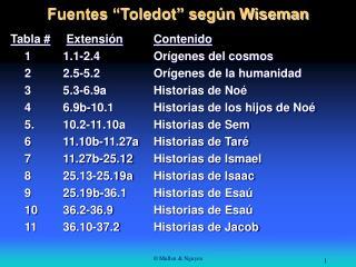 "Fuentes ""Toledot"" según Wiseman"