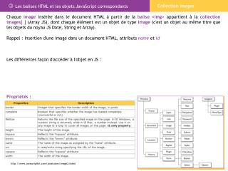  Les balises HTML et les objets JavaScript correspondants