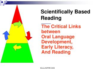 The Critical Links  between  Oral Language  Development,  Early Literacy, And Reading