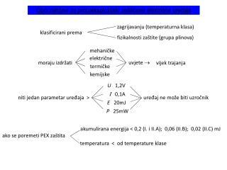 Opći zahtjevi za protueksplozijski zaštićene električne uređaje