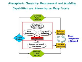 Atmospheric Chemistry Measurement and Modeling Capabilities are Advancing on Many Fronts