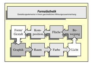 Formal sthetik   Gestaltungselemente in ihrem ganzheitlichen Wirkungszusammenhang