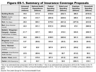 Figure ES-1. Summary of Insurance Coverage Proposals