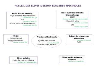 ACCUEIL DES ELEVES A BESOIN EDUCATIFS SPECIFIQUES