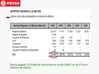 Aporte pagado al Estado de Venezuela en el año 2008, fue de 37.9 mil millones de dólares