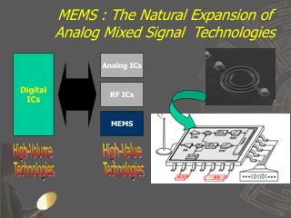 MEMS : The Natural Expansion of Analog Mixed Signal  Technologies