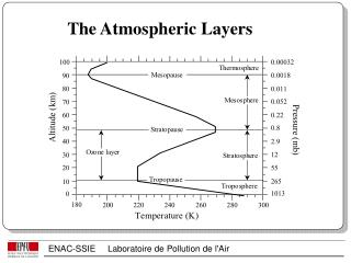 The Atmospheric Layers