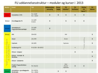 FU uddannelsesstruktur – moduler og kurser i  2013