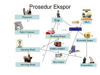 Prosedur Ekspor