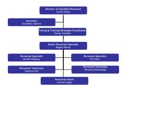 org chart 021109d