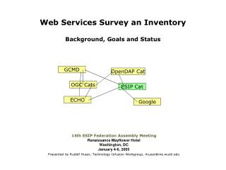 Web Services Survey an Inventory Background, Goals and Status