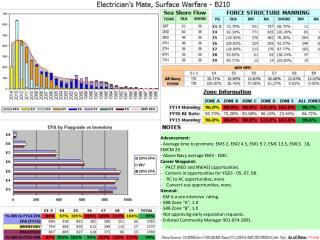 Advancement:  Average time to promote: EM3 2, EM2 4.5, EM1 9.7, EMC 13.5, EMCS   18, EMCM 23.