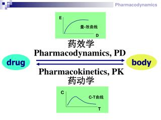 ??? Pharmacodynamics, PD