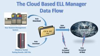 The Cloud Based ELL Manager Data Flow