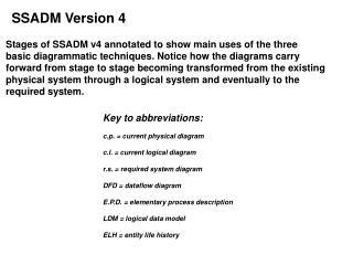SSADM Version 4