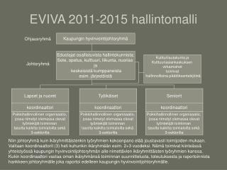 EVIVA 2011-2015 hallintomalli