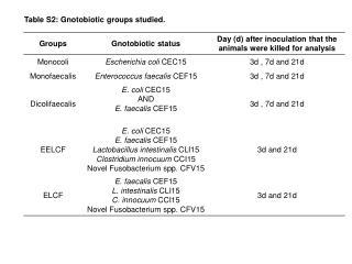 Table S2: Gnotobiotic groups studied.