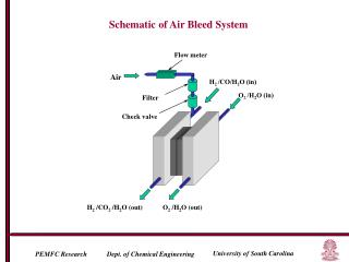Schematic of Air Bleed System