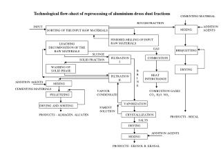 Technological flow-sheet of reprocessing of aluminium dross dust fractions