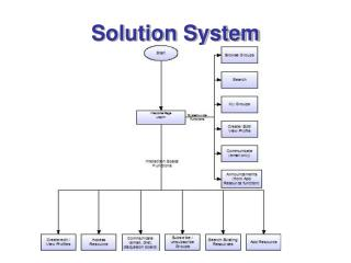 Solution System