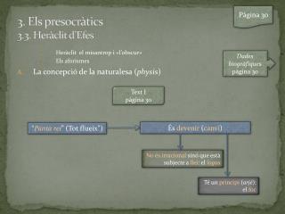 3. Els presocràtics 3.3. Heràclit d'Efes
