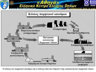 «Αθηνά» Ελληνικό Κέντρο Ελέγχου Όπλων armscontrol