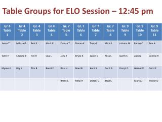 Table Groups for ELO Session � 12:45 pm