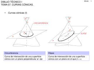 Curvas cónicas (I)
