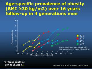 Age-specific prevalence of obesity (BMI ≥30 kg/m2) over 16 years follow-up  in 4 generations men