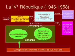 La IV° République (1946-1958)