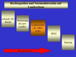 Rechtsquellen und Normenhierachie auf  Landesebene