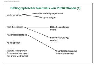 Dr. Gertrud Pannier: Bibliographie