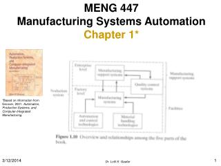 MENG 447 Manufacturing Systems Automation Chapter 1