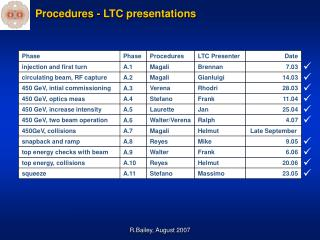 Procedures - LTC presentations