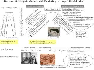 Franz. Revolution - Ende des Ancien Régime Beginn der industriellen Revolution