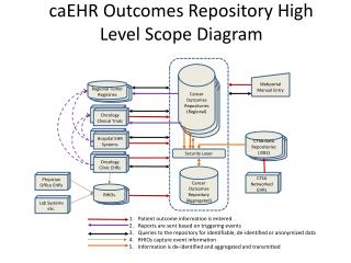 caEHR Outcomes Repository High Level Scope Diagram