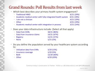 Grand Rounds:  Poll Results from last week