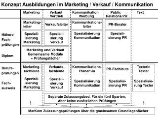 Konzept Ausbildungen im Marketing / Verkauf / Kommunikation