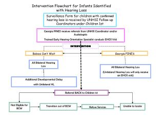 Intervention Flowchart for Infants Identified  with Hearing Loss