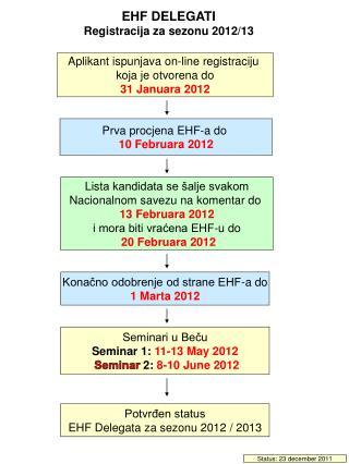 Ap likant ispunjava  on-line registra ciju k oja je otvorena do 31 Janua ra  2012