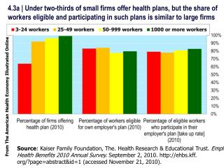 Source : Kaiser Family Foundation, The. Health Research & Educational Trust.  Employer