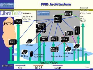 FWD Architecture