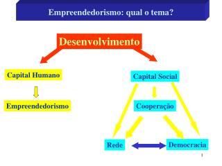 Empreendedorismo: qual o tema?