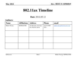 802.11ax Timeline