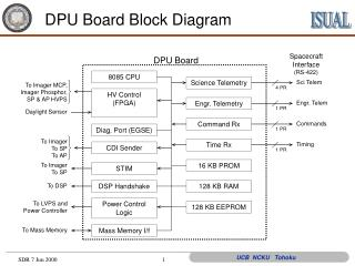 DPU Board Block Diagram