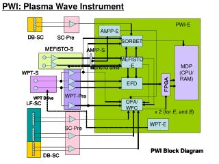 PWI: Plasma Wave Instrument