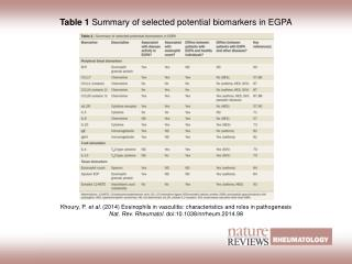 Table 1  Summary of selected potential biomarkers in EGPA
