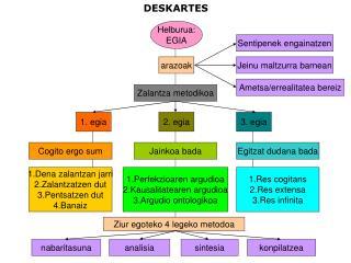 DESKARTES
