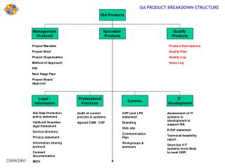 ISA Products