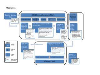 2010 Census Summary File 1